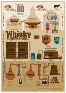 Rüdiger Jörg Hirst: Whisky Production Process - Tasting Map, Diverse